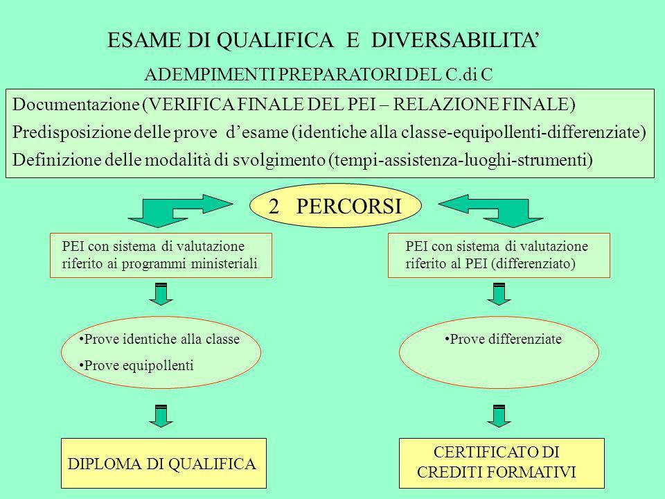 ESAME DI QUALIFICA E DIVERSABILITA ADEMPIMENTI PREPARATORI DEL C.di C Documentazione (VERIFICA FINALE DEL PEI – RELAZIONE FINALE) Predisposizione dell