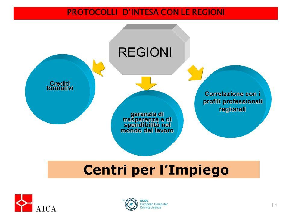 14 Istituzioni Europee REGIONI Crediti formativi garanzia di trasparenza e di spendibilità nel mondo del lavoro Correlazione con i profili professionali regionali PROTOCOLLI DINTESA CON LE REGIONI Centri per lImpiego