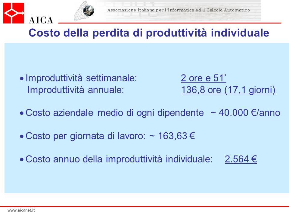 www.aicanet.it Improduttività settimanale:2 ore e 51 Improduttività annuale: 136,8 ore (17,1 giorni) Costo aziendale medio di ogni dipendente ~ 40.000
