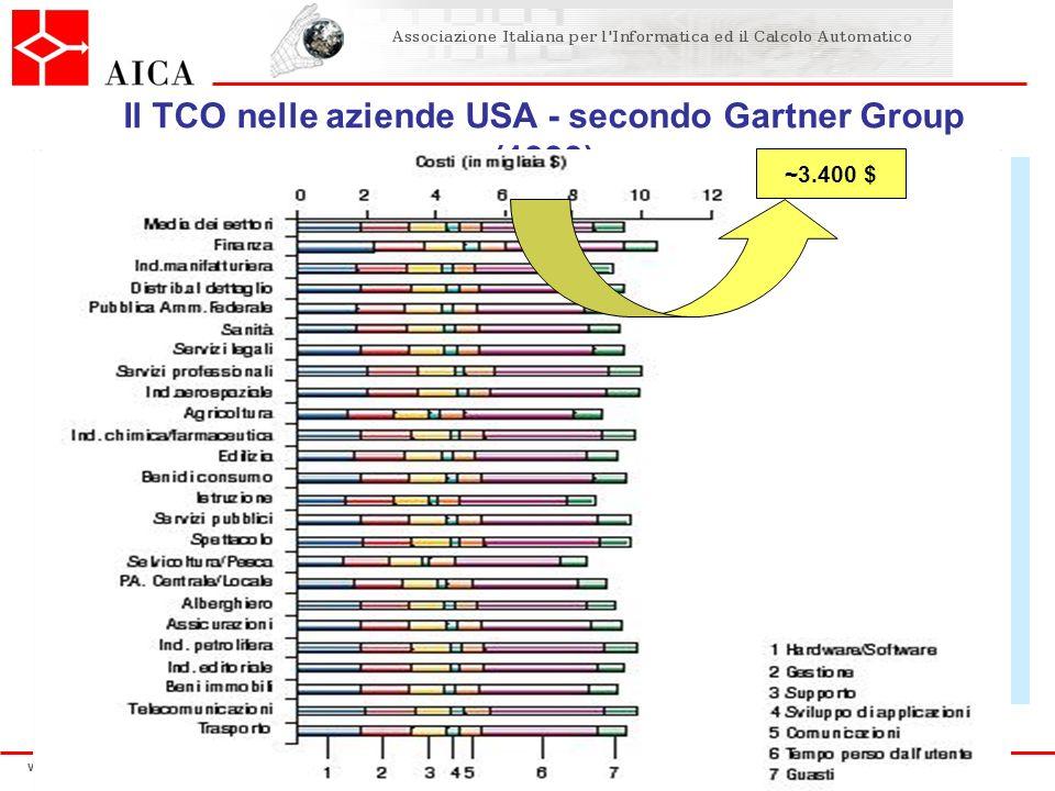 www.aicanet.it Il TCO nelle aziende USA - secondo Gartner Group (1999) ~3.400 $