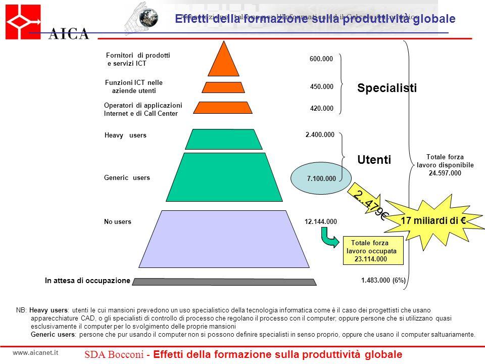 www.aicanet.it SDA Bocconi - Effetti della formazione sulla produttività globale Totale forza lavoro occupata 2..479 17 miliardi di NB: Heavy users: u
