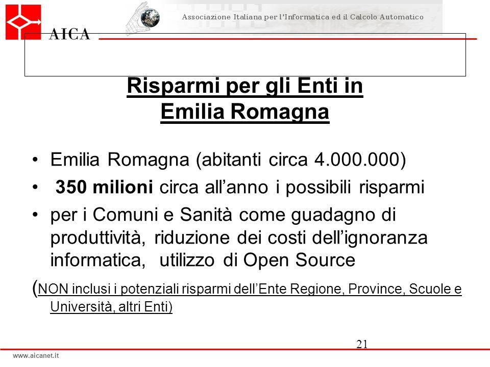 www.aicanet.it Risparmi per gli Enti in Emilia Romagna Emilia Romagna (abitanti circa 4.000.000) 350 milioni circa allanno i possibili risparmi per i