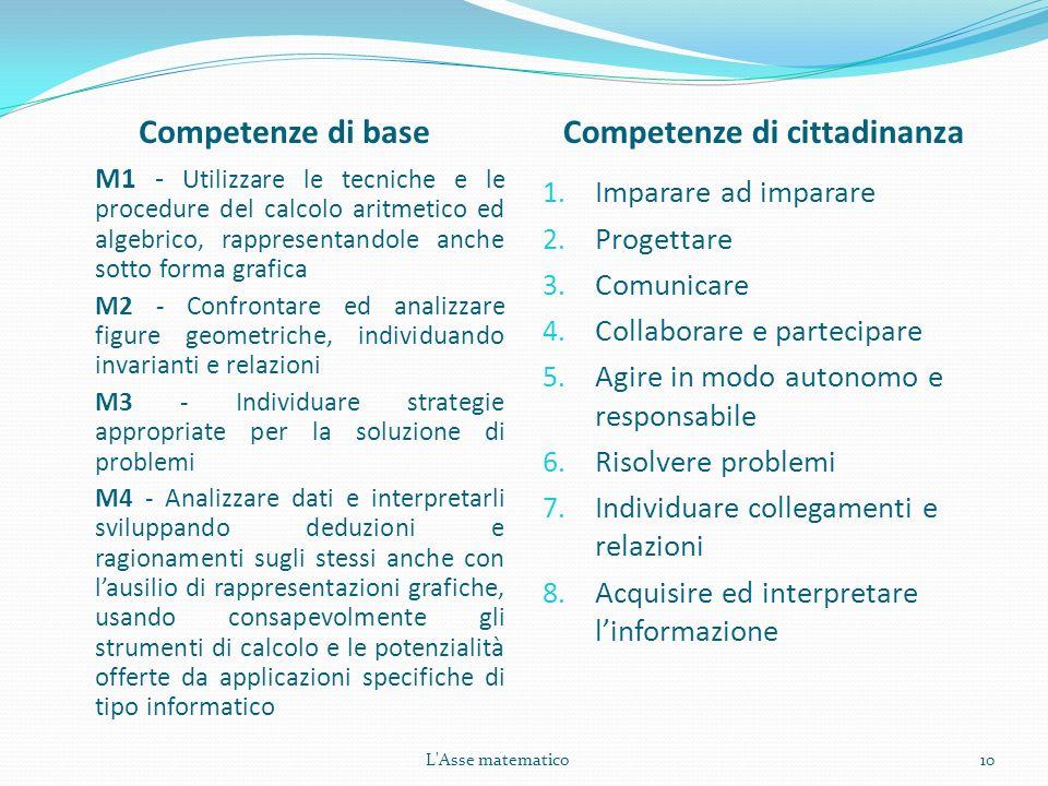 Competenze di baseCompetenze di cittadinanza M1 - Utilizzare le tecniche e le procedure del calcolo aritmetico ed algebrico, rappresentandole anche so