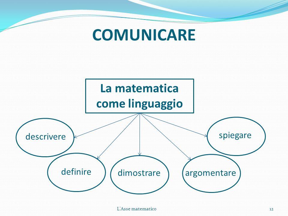 COMUNICARE 12L'Asse matematico La matematica come linguaggio descrivere definire spiegare argomentare dimostrare