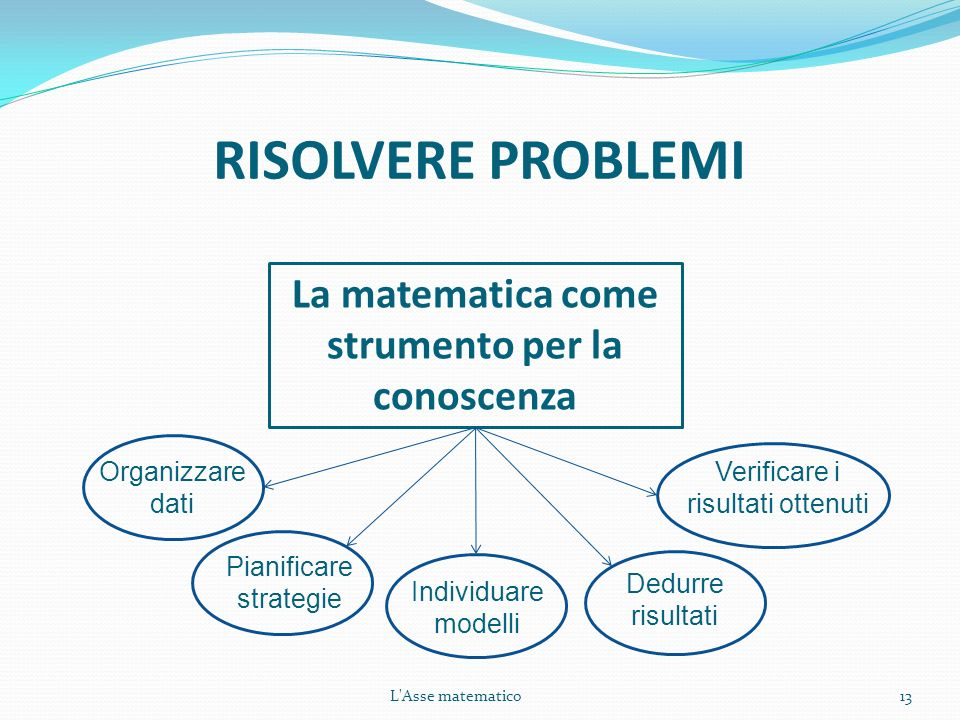 L'Asse matematico13 RISOLVERE PROBLEMI La matematica come strumento per la conoscenza Individuare modelli Dedurre risultati Verificare i risultati ott