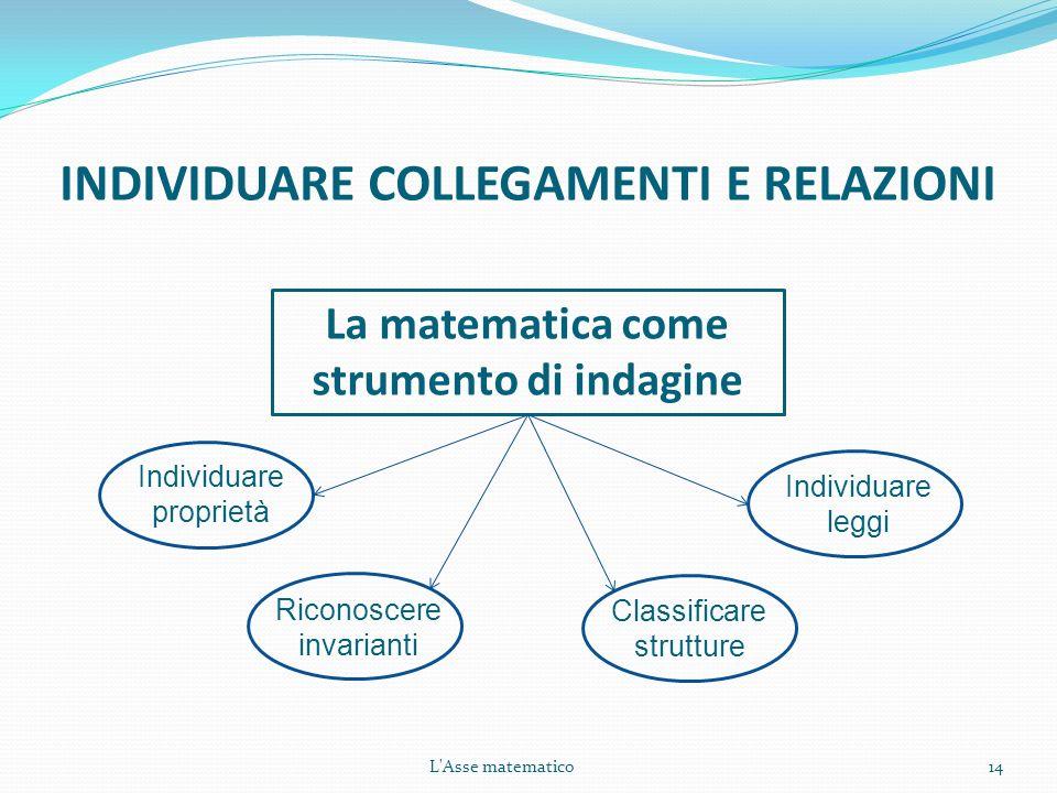 L'Asse matematico14 INDIVIDUARE COLLEGAMENTI E RELAZIONI La matematica come strumento di indagine Individuare proprietà Riconoscere invarianti Individ