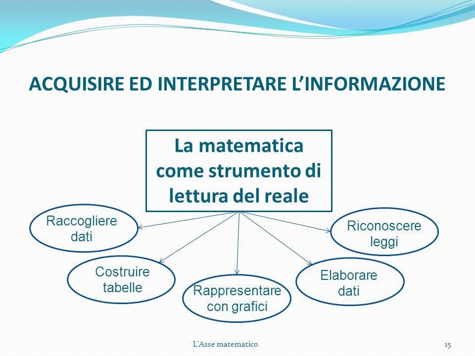 L'Asse matematico15 La matematica come strumento di lettura del reale ACQUISIRE ED INTERPRETARE LINFORMAZIONE Rappresentare con grafici Costruire tabe