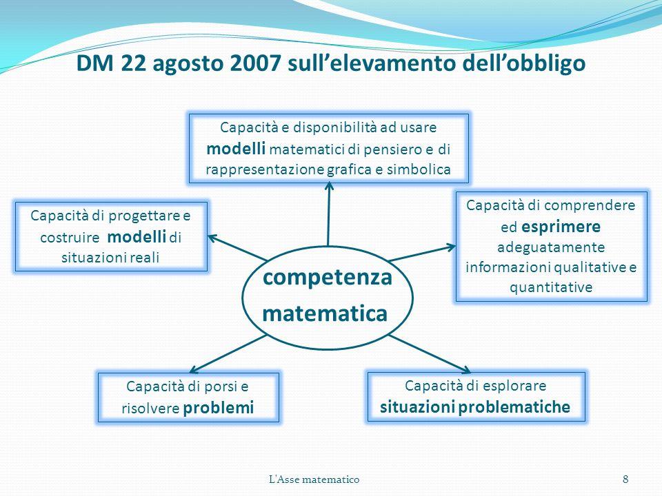 DM 22 agosto 2007 sullelevamento dellobbligo competenza matematica 8 Capacità e disponibilità ad usare modelli matematici di pensiero e di rappresenta