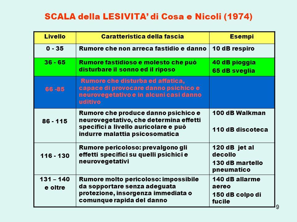 9 SCALA della LESIVITA di Cosa e Nicoli (1974) LivelloCaratteristica della fasciaEsempi 0 - 35Rumore che non arreca fastidio e danno10 dB respiro 36 -