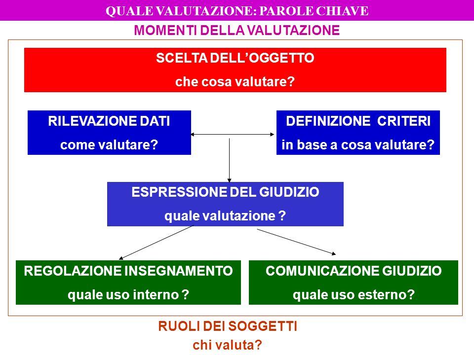 FUNZIONI DELLATTO VALUTATIVO VALUTAZIONE PREDITTIVA VALUTAZIONE DIAGNOSTICA VALUTAZIONE FORMATIVA VALUTAZIONE SOMMATIVA VALUTAZIONE CERTIFICATIVA PROCESSO FORMATIVO QUALE VALUTAZIONE: PAROLE CHIAVE