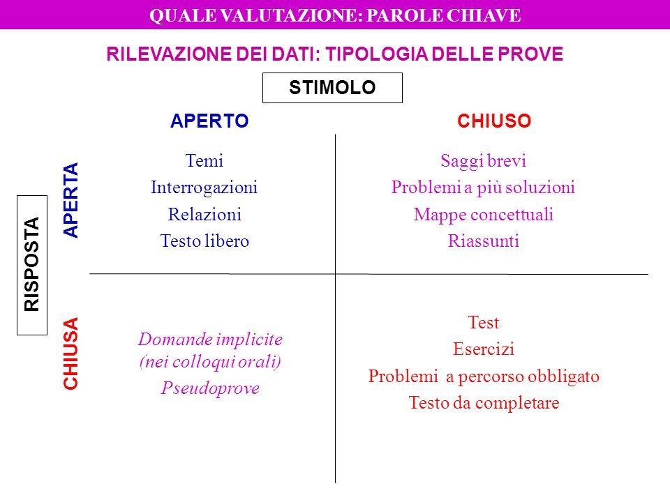 STIMOLO Temi Interrogazioni Relazioni Testo libero Domande implicite (nei colloqui orali) Pseudoprove Test Esercizi Problemi a percorso obbligato Test