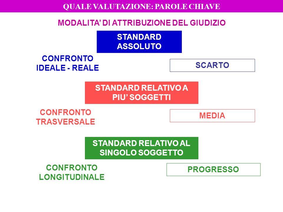 LIVELLOFUNZIONE PREVALENTE CODICEGIUDIZIO PREVALENTE QUOTIDIANOFORMATIVASì/no/in parte + eventuali commenti Progresso MISURAZIONESOMMATIVAA, B, C, D, EStandard assoluto (salvo obiettivi diversificati) DOCUMENTOCERTIFICATIVAO, D, B, S, NS + segnalazione aspetti processuali Standard assoluto (salvo obiettivi diversificati) ESPRESSIONE DEL GIUDIZIO 2° ciclo QUALE VALUTAZIONE: PAROLE CHIAVE