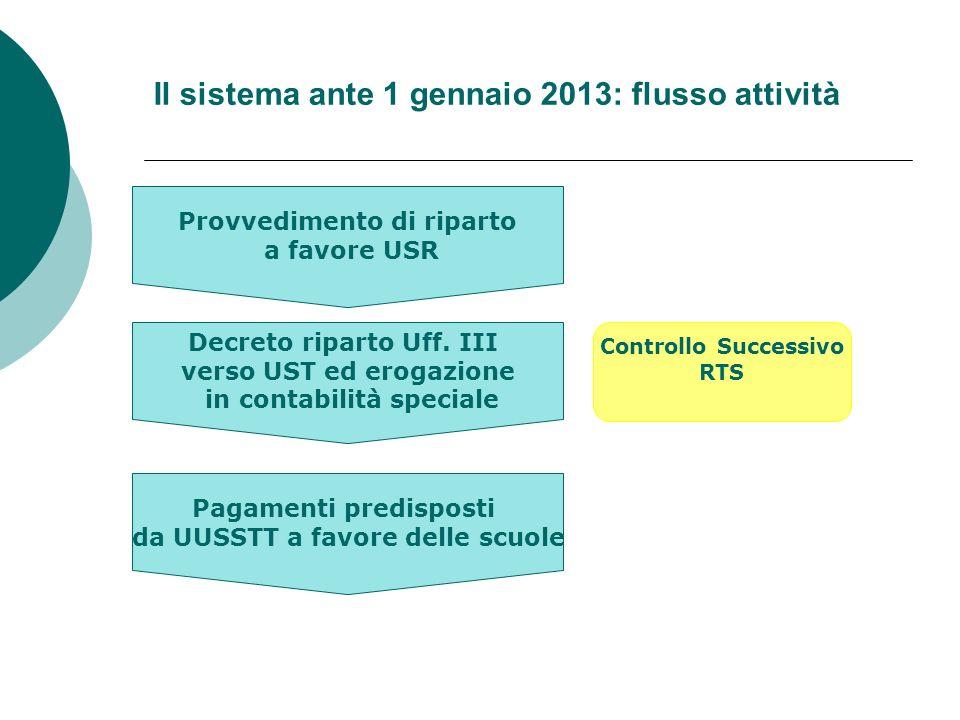 Il sistema ante 1 gennaio 2013: flusso attività Provvedimento di riparto a favore USR Decreto riparto Uff.