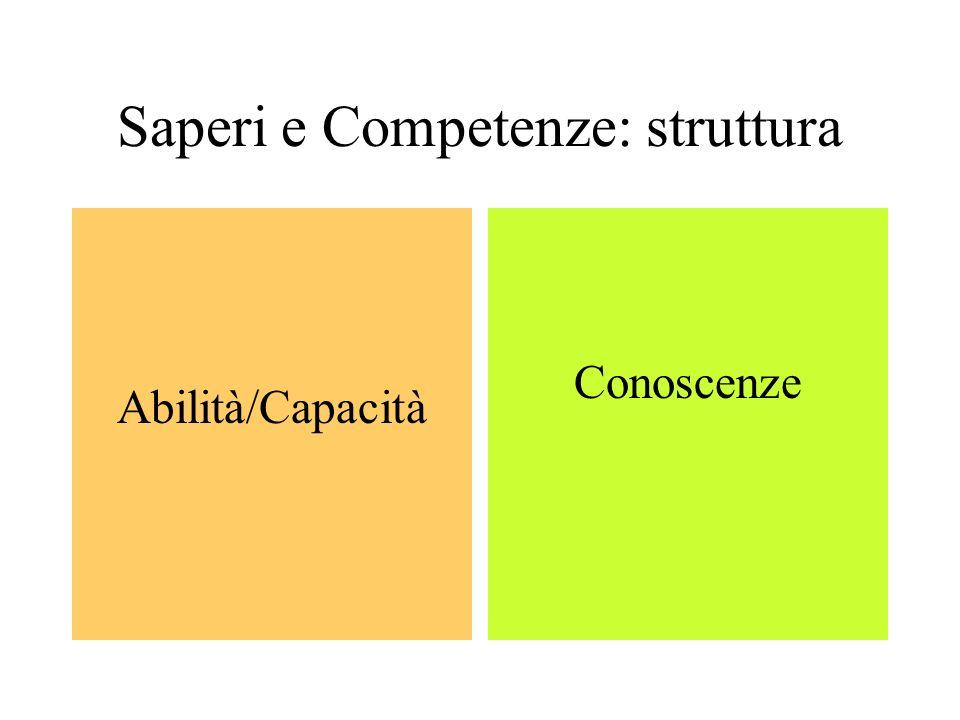 Saperi e Competenze: struttura Abilità/Capacità Conoscenze