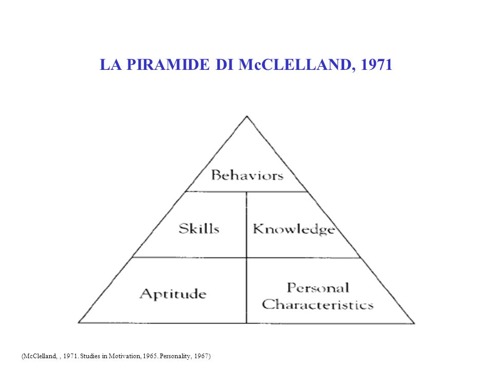 LA PIRAMIDE DI McCLELLAND, 1971 (McClelland,, 1971. Studies in Motivation, 1965. Personality, 1967)