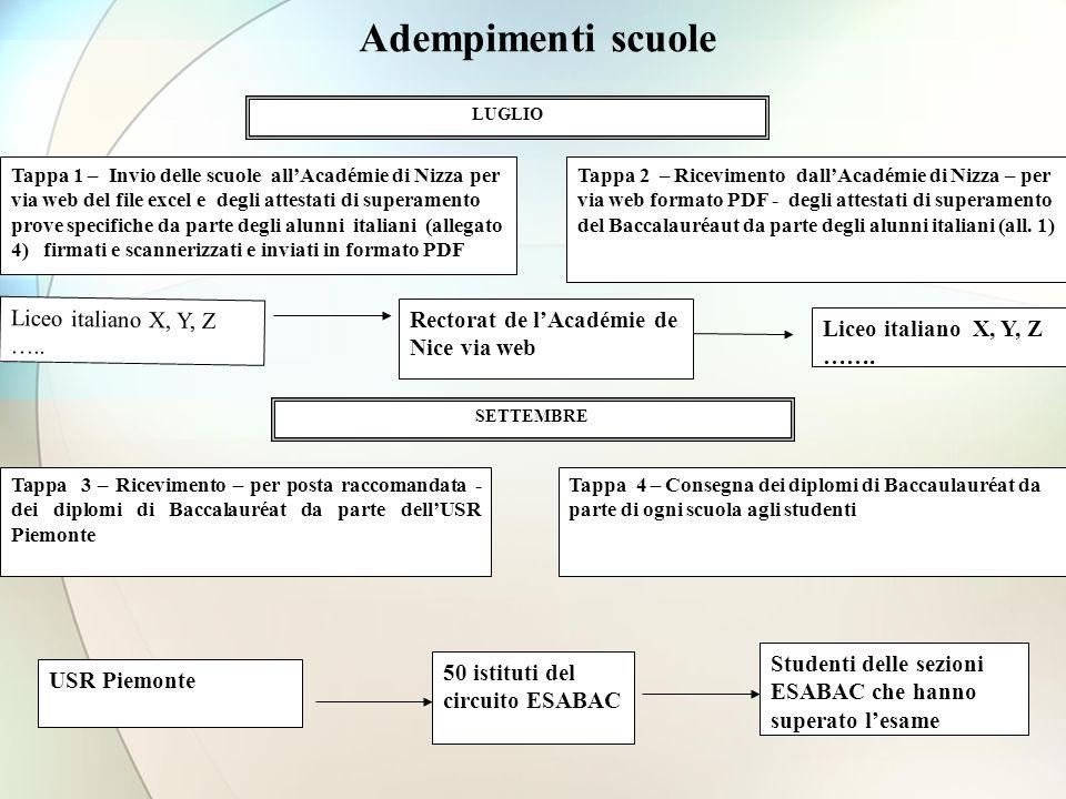 Adempimenti scuole LUGLIO Tappa 1 – Invio delle scuole allAcadémie di Nizza per via web del file excel e degli attestati di superamento prove specific