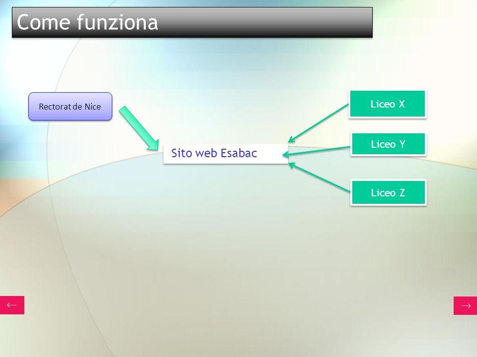 Rectorat de Nice Liceo X Sito web Esabac Liceo Y Liceo Z Come funziona