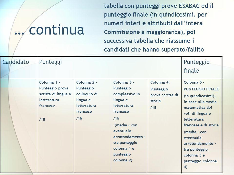 … continua tabella con punteggi prove ESABAC ed il punteggio finale (in quindicesimi, per numeri interi e attribuiti dallintera Commissione a maggiora