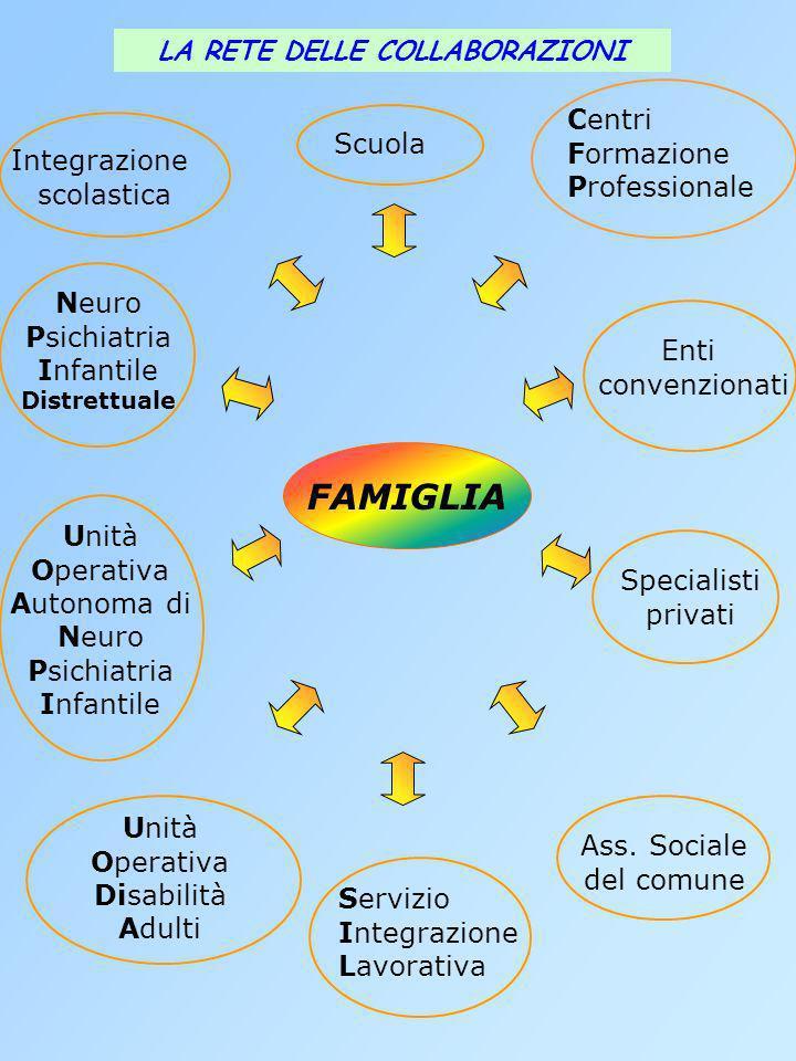Neuro Psichiatria Infantile Distrettuale Unità Operativa Autonoma di Neuro Psichiatria Infantile Specialisti privati Integrazione scolastica Centri Fo