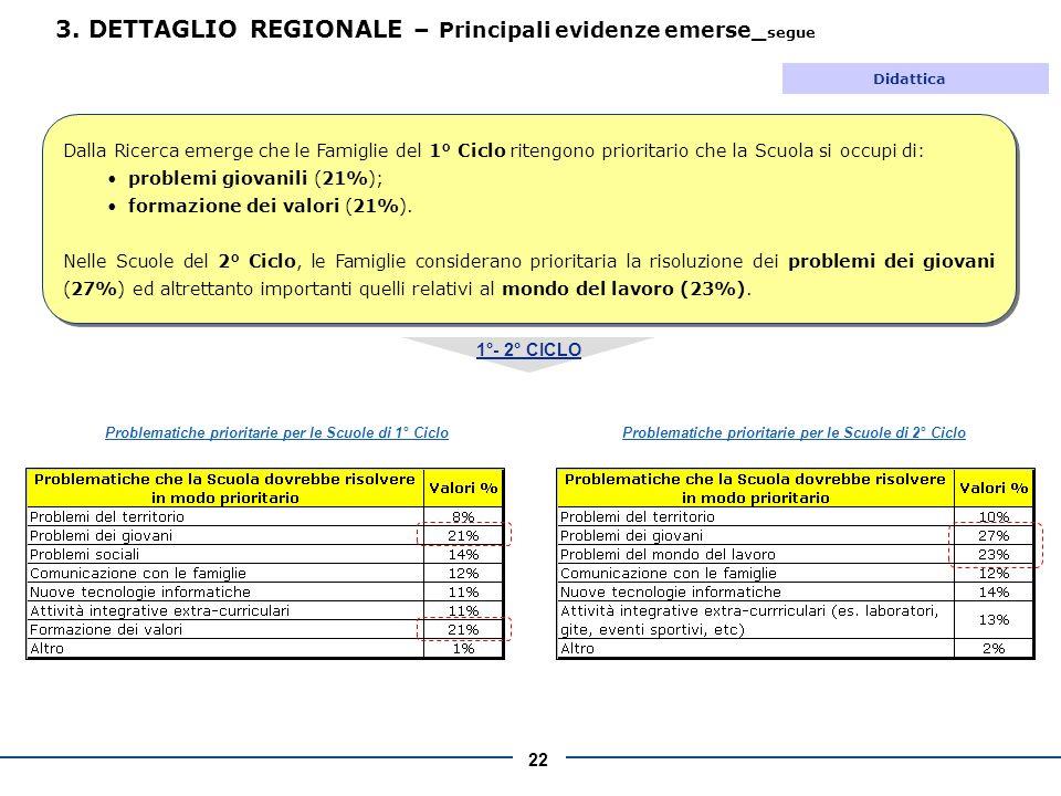 22 1°- 2° CICLO Problematiche prioritarie per le Scuole di 1° Ciclo Problematiche prioritarie per le Scuole di 2° Ciclo 3.