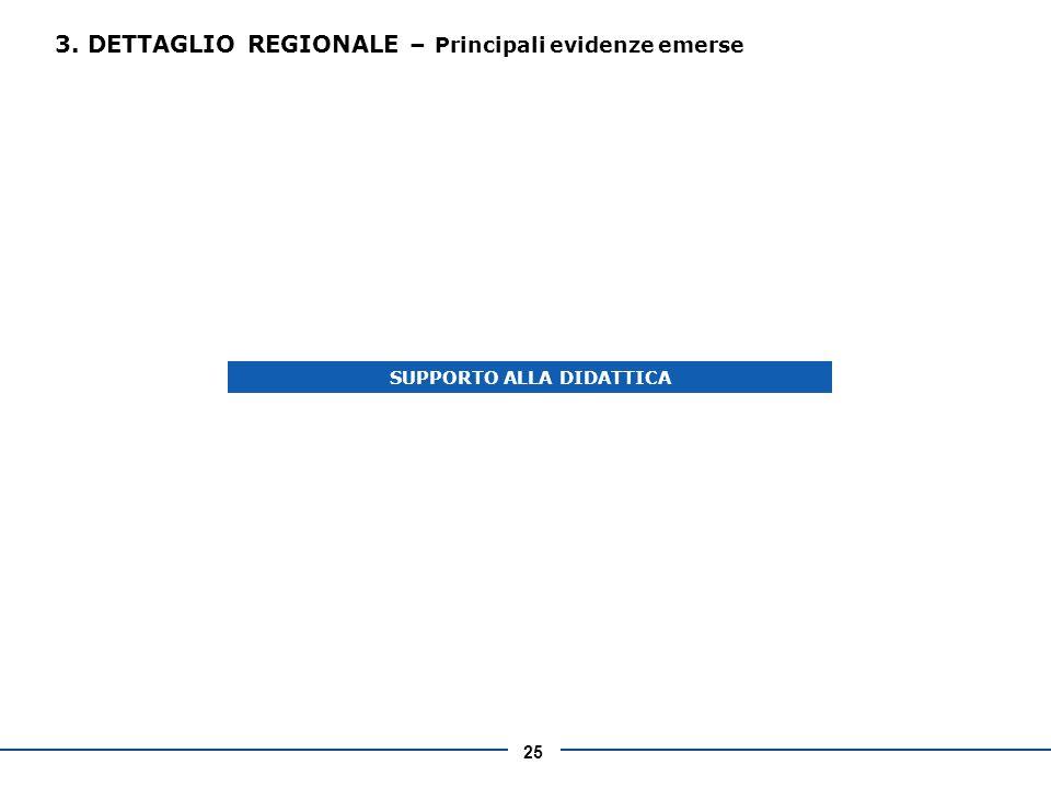 25 3. DETTAGLIO REGIONALE – Principali evidenze emerse SUPPORTO ALLA DIDATTICA