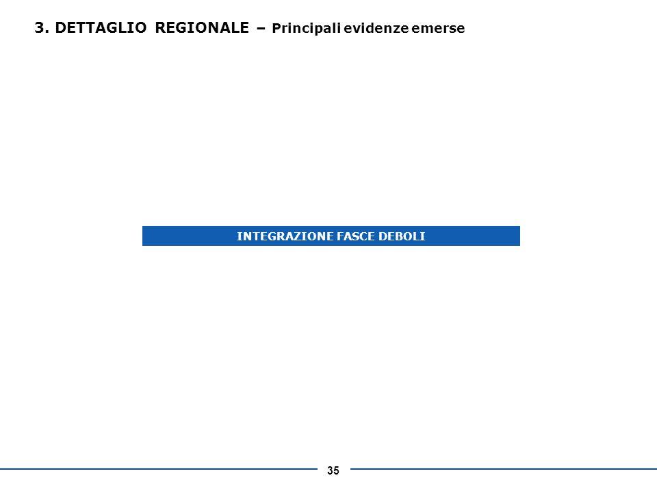 35 3. DETTAGLIO REGIONALE – Principali evidenze emerse INTEGRAZIONE FASCE DEBOLI