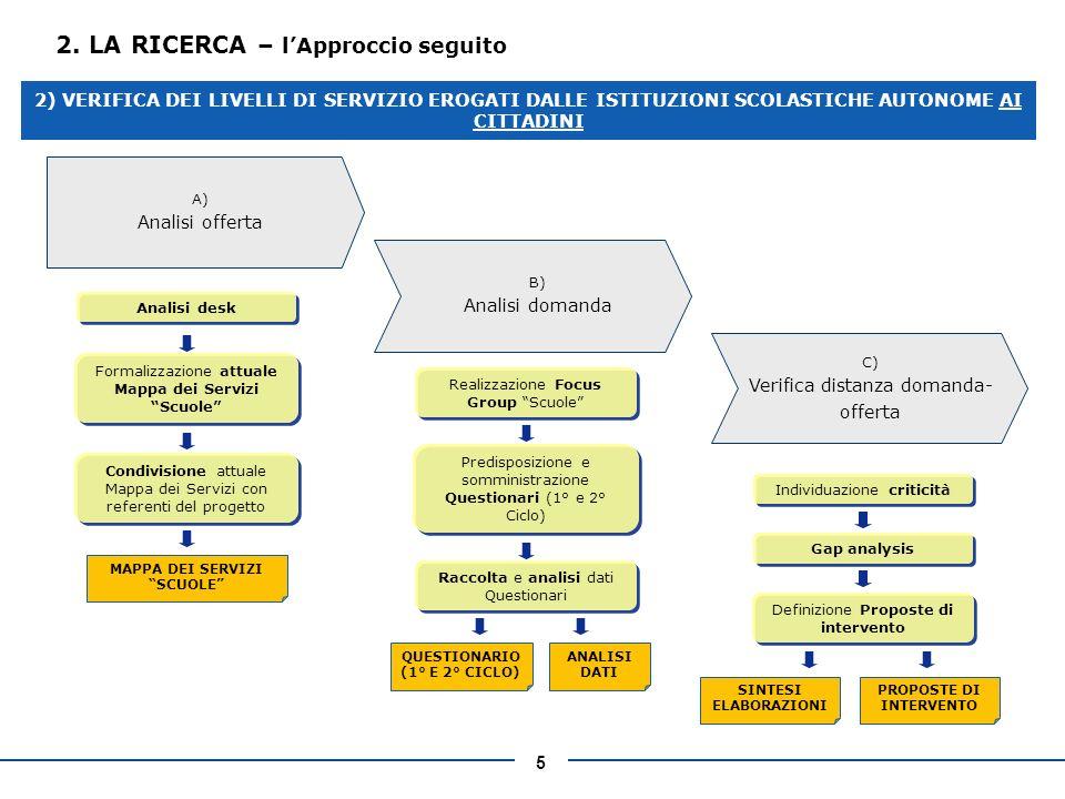 5 2. LA RICERCA – lApproccio seguito A) Analisi offerta B) Analisi domanda C) Verifica distanza domanda- offerta Analisi desk Formalizzazione attuale