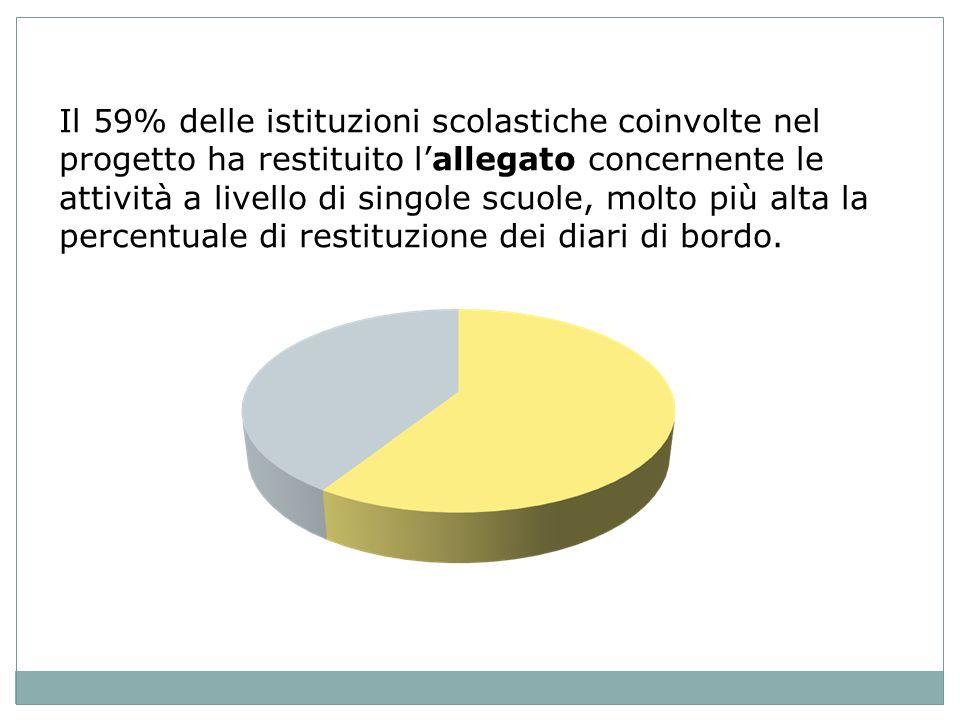 Il 59% delle istituzioni scolastiche coinvolte nel progetto ha restituito lallegato concernente le attività a livello di singole scuole, molto più alta la percentuale di restituzione dei diari di bordo.