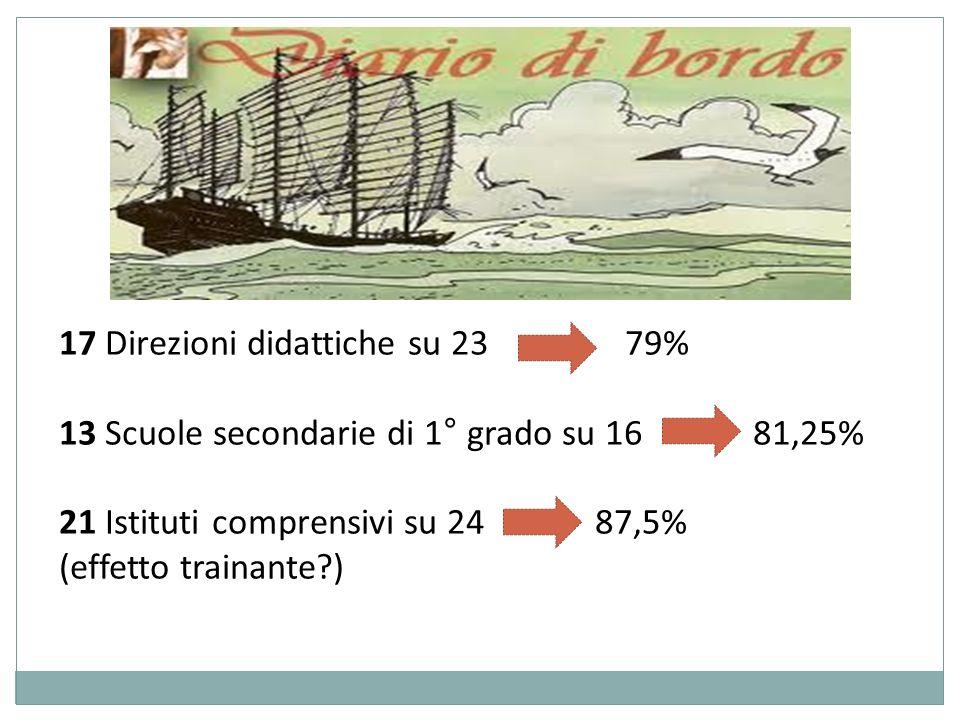 17 Direzioni didattiche su 23 79% 13 Scuole secondarie di 1° grado su 16 81,25% 21 Istituti comprensivi su 24 87,5% (effetto trainante?)