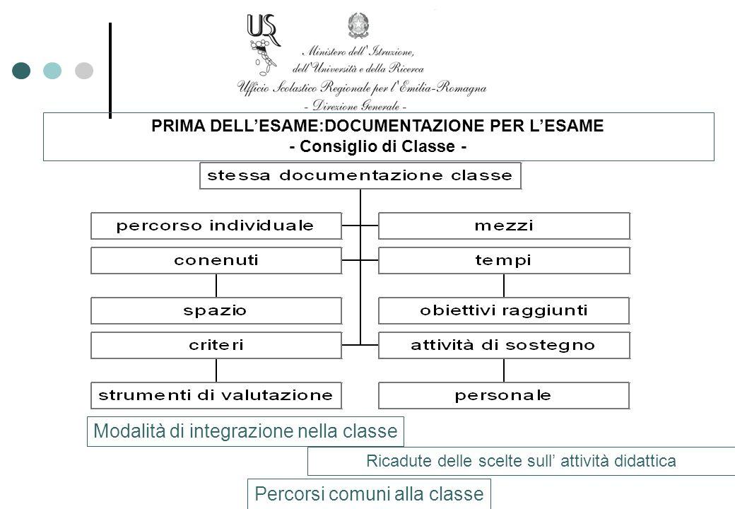 PRIMA DELLESAME:DOCUMENTAZIONE PER LESAME - Consiglio di Classe - Modalità di integrazione nella classe Percorsi comuni alla classe Ricadute delle sce