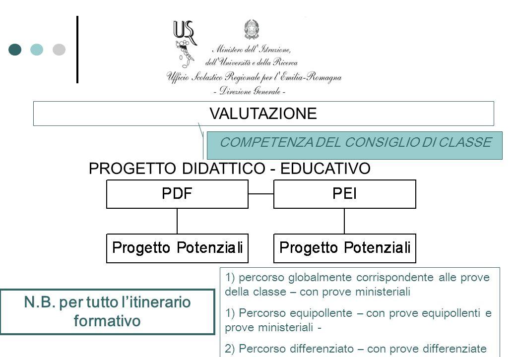 VALUTAZIONE COMPETENZA DEL CONSIGLIO DI CLASSE PROGETTO DIDATTICO - EDUCATIVO 1) percorso globalmente corrispondente alle prove della classe – con pro