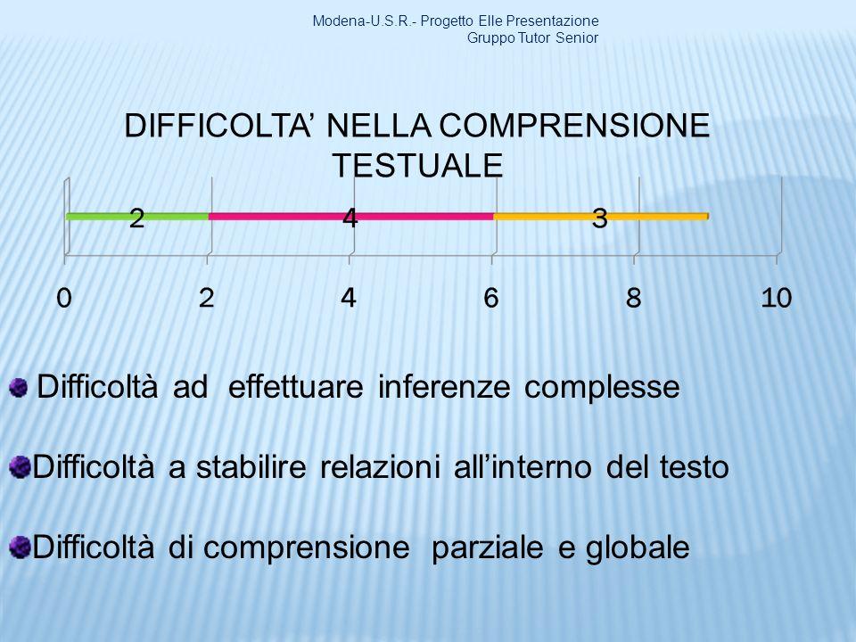 DIFFICOLTA NELLA COMPRENSIONE TESTUALE Difficoltà ad effettuare inferenze complesse Difficoltà a stabilire relazioni allinterno del testo Difficoltà d