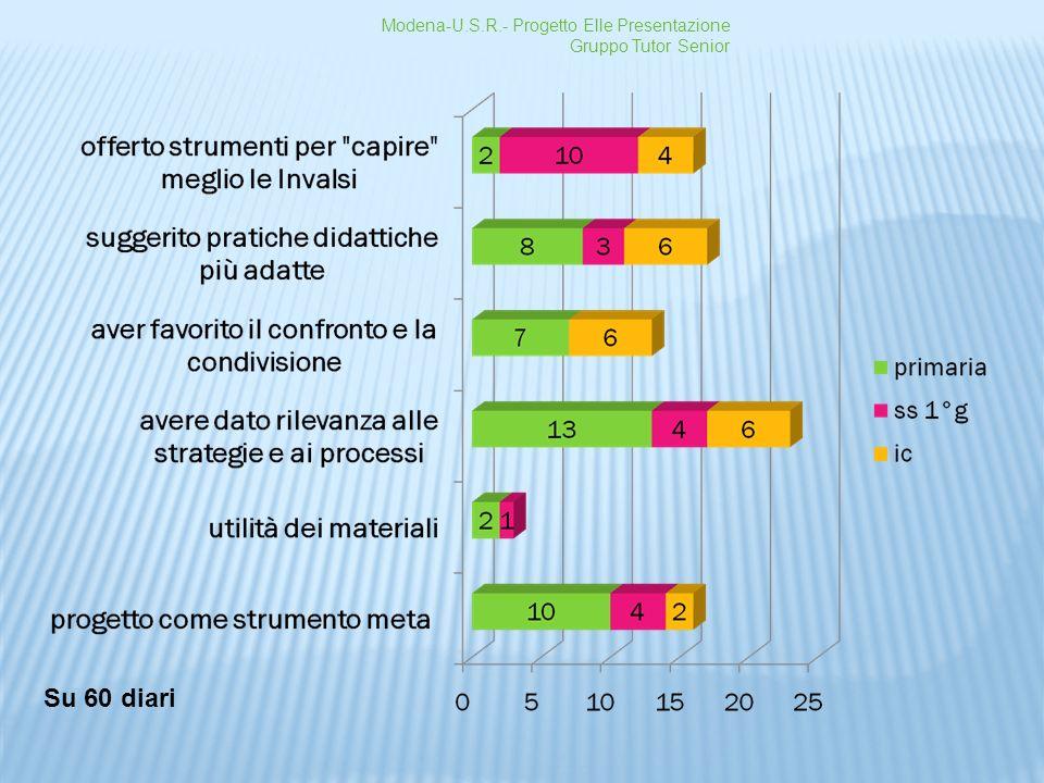 Modena-U.S.R.- Progetto Elle Presentazione Gruppo Tutor Senior Su 60 diari