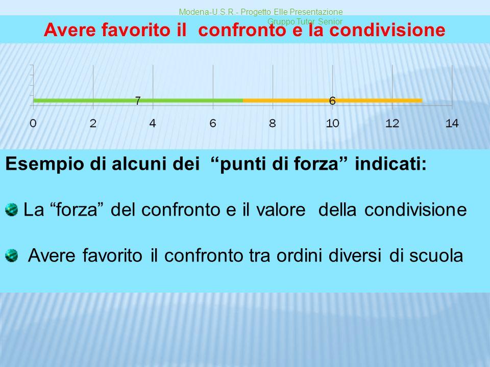 Avere favorito il confronto e la condivisione Esempio di alcuni dei punti di forza indicati: La forza del confronto e il valore della condivisione Ave