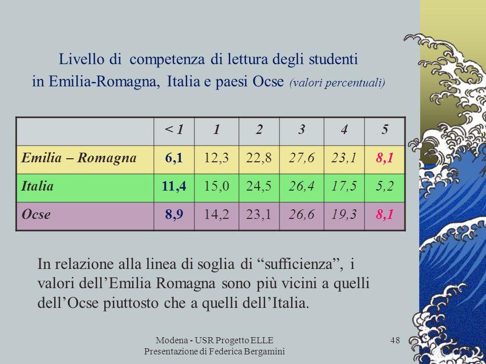 Modena - USR Progetto ELLE Presentazione di Federica Bergamini 47 Competenza di lettura degli studenti in Emilia-Romagna, Italia e paesi Ocse Il punte