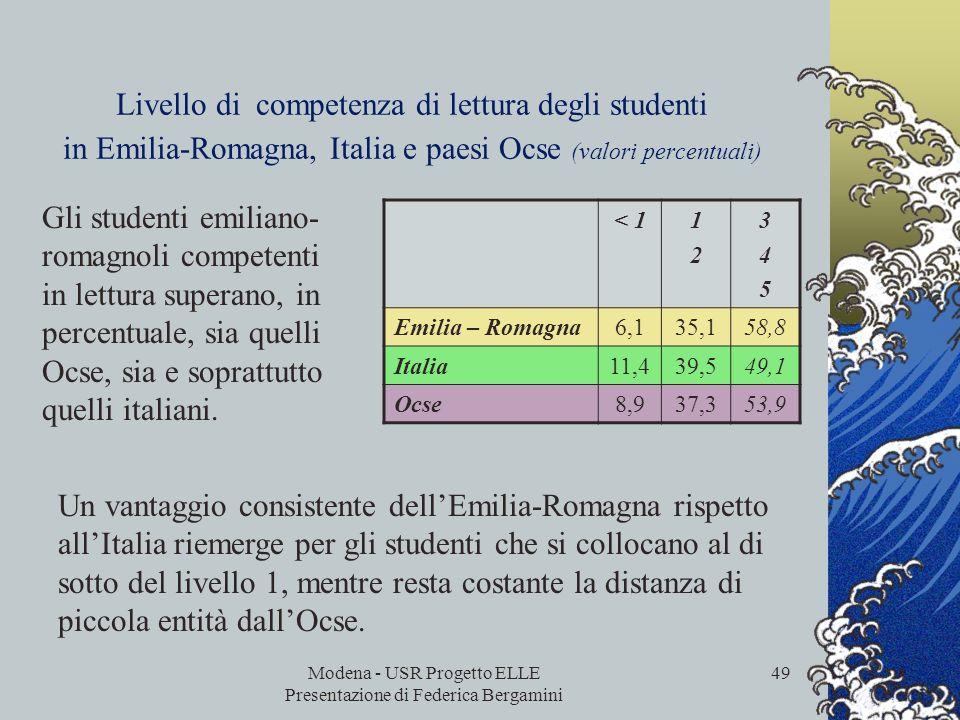 Modena - USR Progetto ELLE Presentazione di Federica Bergamini 48 Livello di competenza di lettura degli studenti in Emilia-Romagna, Italia e paesi Oc