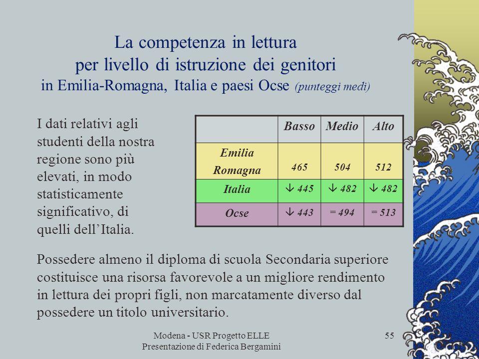 Modena - USR Progetto ELLE Presentazione di Federica Bergamini 54 La competenza in lettura e le origini socio-economiche in Emilia-Romagna, Italia e p