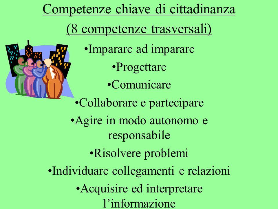 Competenze chiave di cittadinanza (8 competenze trasversali) Imparare ad imparare Progettare Comunicare Collaborare e partecipare Agire in modo autonomo e responsabile Risolvere problemi Individuare collegamenti e relazioni Acquisire ed interpretare linformazione