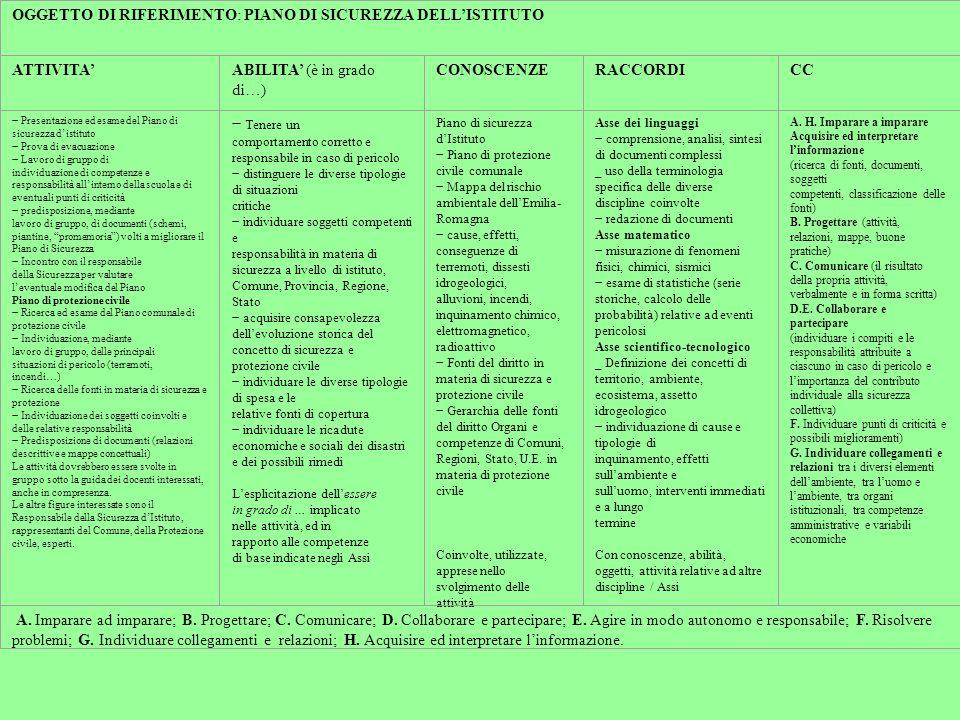 OGGETTO DI RIFERIMENTO: PIANO DI SICUREZZA DELLISTITUTO ATTIVITAABILITA (è in grado di…) CONOSCENZERACCORDICC Presentazione ed esame del Piano di sicurezza distituto Prova di evacuazione Lavoro di gruppo di individuazione di competenze e responsabilità allinterno della scuola e di eventuali punti di criticità predisposizione, mediante lavoro di gruppo, di documenti (schemi, piantine, promemoria) volti a migliorare il Piano di Sicurezza Incontro con il responsabile della Sicurezza per valutare leventuale modifica del Piano Piano di protezione civile Ricerca ed esame del Piano comunale di protezione civile Individuazione, mediante lavoro di gruppo, delle principali situazioni di pericolo (terremoti, incendi…) Ricerca delle fonti in materia di sicurezza e protezione Individuazione dei soggetti coinvolti e delle relative responsabilità Predisposizione di documenti (relazioni descrittive e mappe concettuali) Le attività dovrebbero essere svolte in gruppo sotto la guida dei docenti interessati, anche in compresenza.