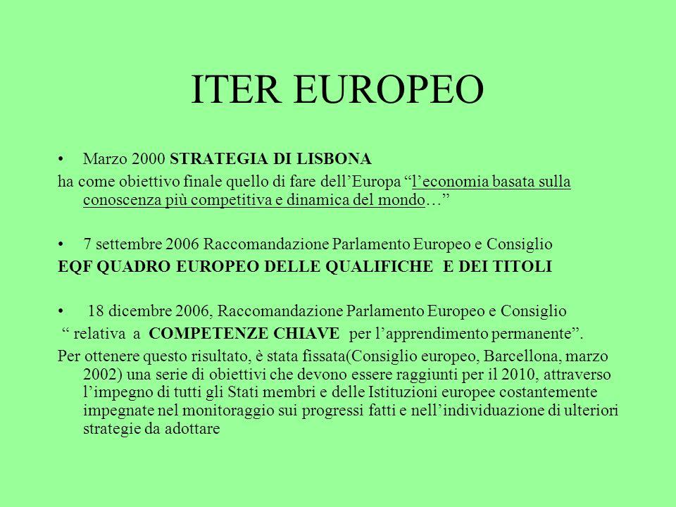 QUADRO NORMATIVO EUROPEO E ITALIANO Raccomandazione del Parlamento Europeo e del Consiglio del 18/12/2006 competenze chiave Legge 26 dicembre 2006, n.296 art.