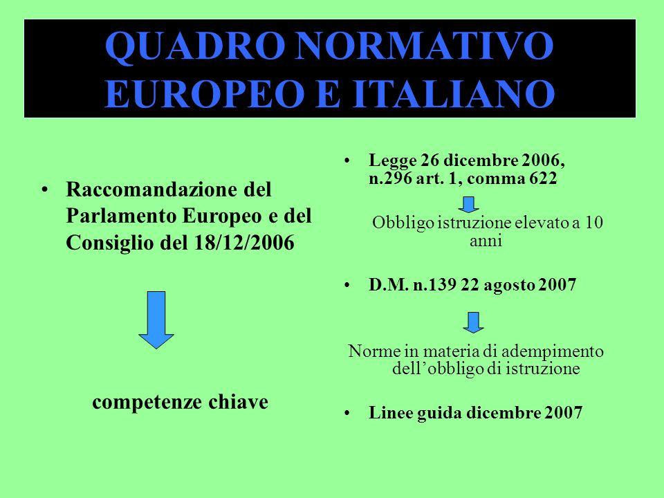 QUADRO NORMATIVO EUROPEO E ITALIANO Raccomandazione del Parlamento Europeo e del Consiglio del 18/12/2006 competenze chiave Legge 26 dicembre 2006, n.