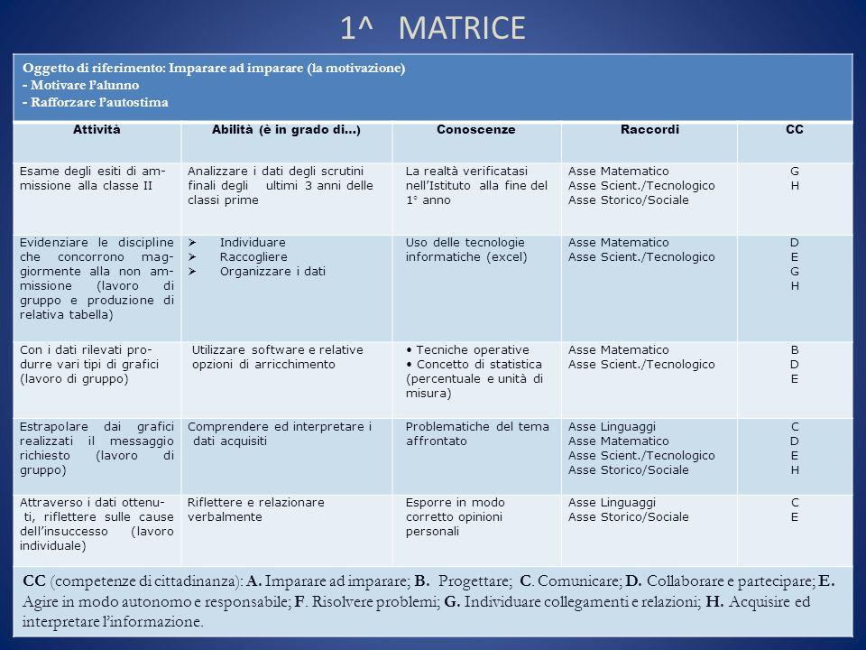 1^ MATRICE Oggetto di riferimento: Imparare ad imparare (la motivazione) - Motivare lalunno - Rafforzare lautostima AttivitàAbilità (è in grado di…)Co