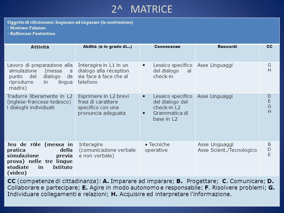 2^ MATRICE Oggetto di riferimento: Imparare ad imparare (la motivazione) - Motivare lalunno - Rafforzare lautostima Attività Abilità (è in grado di…)C