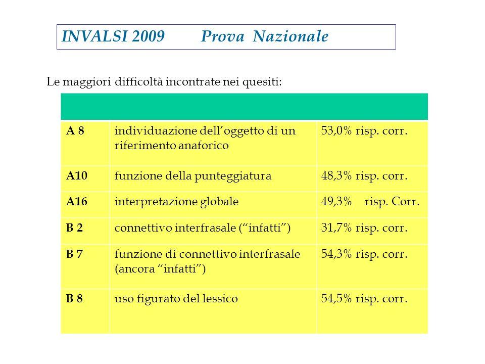INVALSI 2009 Prova Nazionale Le maggiori difficoltà incontrate nei quesiti: A 8 individuazione delloggetto di un riferimento anaforico 53,0% risp. cor