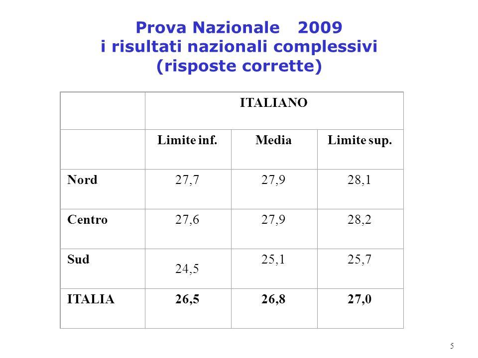 5 Prova Nazionale 2009 i risultati nazionali complessivi (risposte corrette) ITALIANO Limite inf.MediaLimite sup. Nord27,727,928,1 Centro27,627,928,2