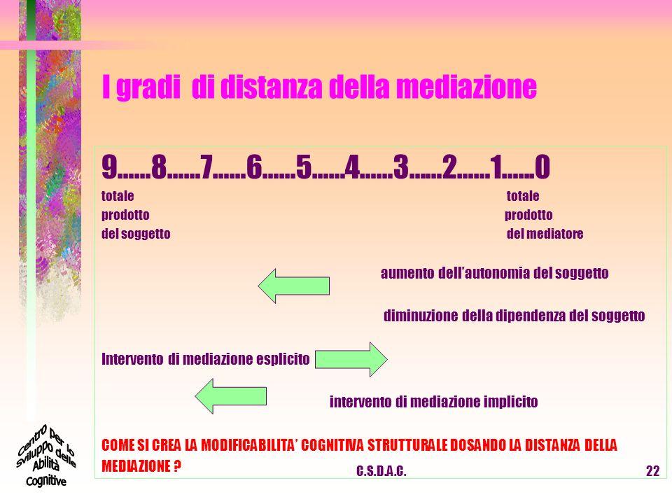 I gradi di distanza della mediazione 9……8……7……6……5……4……3……2……1…...0 totale prodotto del soggetto del mediatore aumento dellautonomia del soggetto dimi