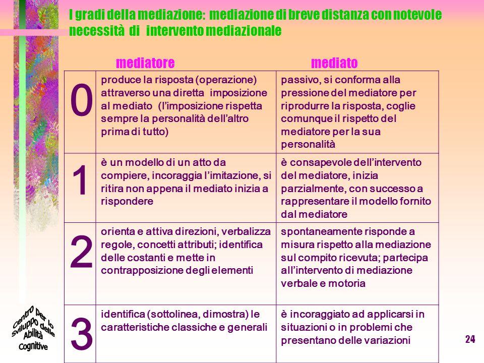 I gradi della mediazione: mediazione di breve distanza con notevole necessità di intervento mediazionale mediatoremediato 0 produce la risposta (opera