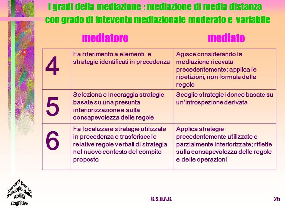I gradi della mediazione : mediazione di media distanza con grado di intevento mediazionale moderato e variabile mediatore mediato 4 Fa riferimento a