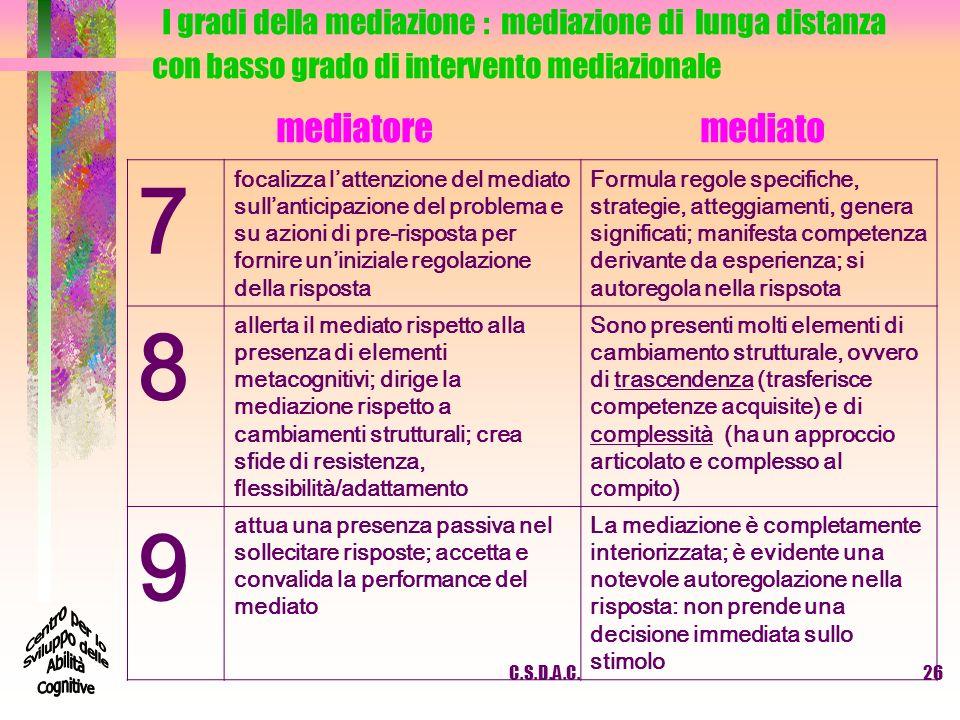 I gradi della mediazione : mediazione di lunga distanza con basso grado di intervento mediazionale mediatore mediato 7 focalizza lattenzione del media