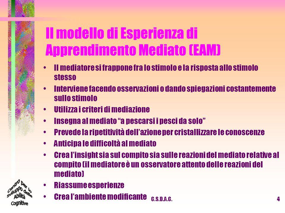 C.S.D.A.C.5 Criteri di Mediazione Apprendimento Mediato 1.INTENZIONALITA e RECIPROCITA 2.TRASCENDENZA 3.MEDIAZIONE del SIGNIFICATO 4.MEDIAZIONE del SENTIMENTO di COMPETENZA 5.MEDIAZIONE di REGOLE e di CONTROLLO del COMPORTAMENTO 6.MEDIAZIONE del SENTIMENTO di CONDIVISIONE